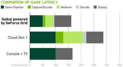 game-latency-chart-gr